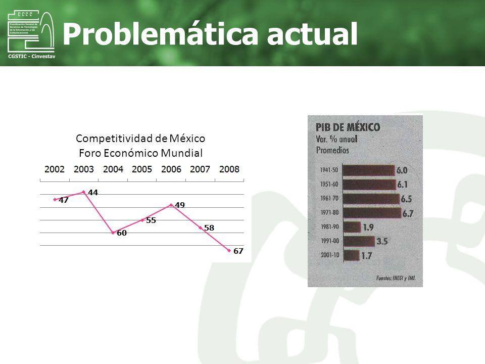 Problemática actual Competitividad de México Foro Económico Mundial