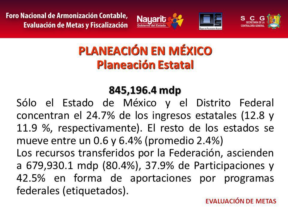 PLANEACIÓN EN MÉXICO Planeación Estatal 845,196.4 mdp Sólo el Estado de México y el Distrito Federal concentran el 24.7% de los ingresos estatales (12.8 y 11.9 %, respectivamente).