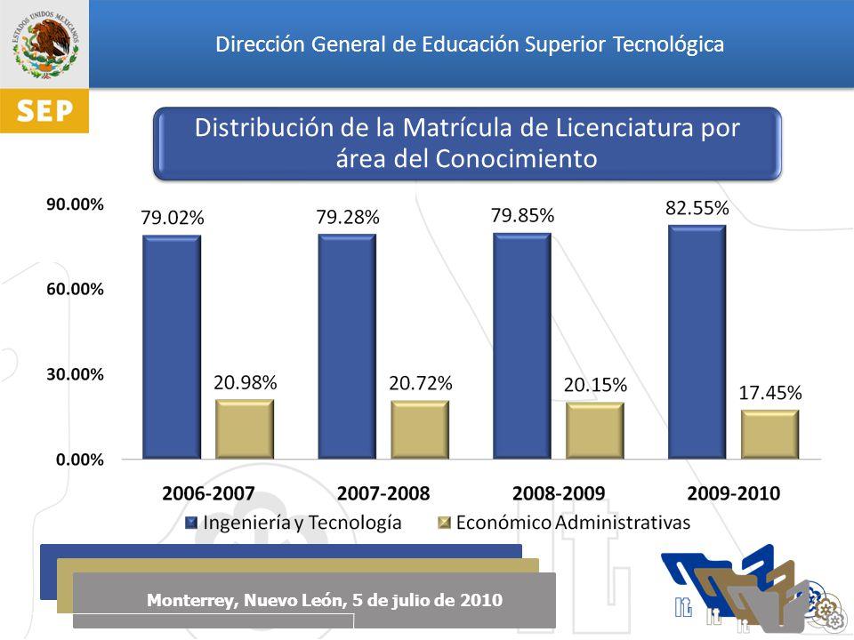 Dirección General de Educación Superior Tecnológica Monterrey, Nuevo León, 5 de julio de 2010 Distribución de la Matrícula de Licenciatura por área del Conocimiento