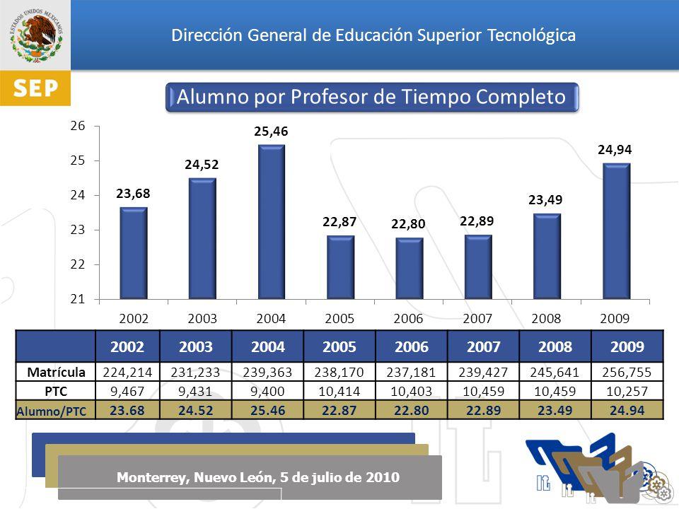 Dirección General de Educación Superior Tecnológica Monterrey, Nuevo León, 5 de julio de 2010 20022003200420052006200720082009 Matrícula224,214231,233239,363238,170237,181239,427245,641256,755 PTC9,4679,4319,40010,41410,40310,459 10,257 Alumno/PTC 23.6824.5225.4622.8722.8022.8923.4924.94 Alumno por Profesor de Tiempo Completo