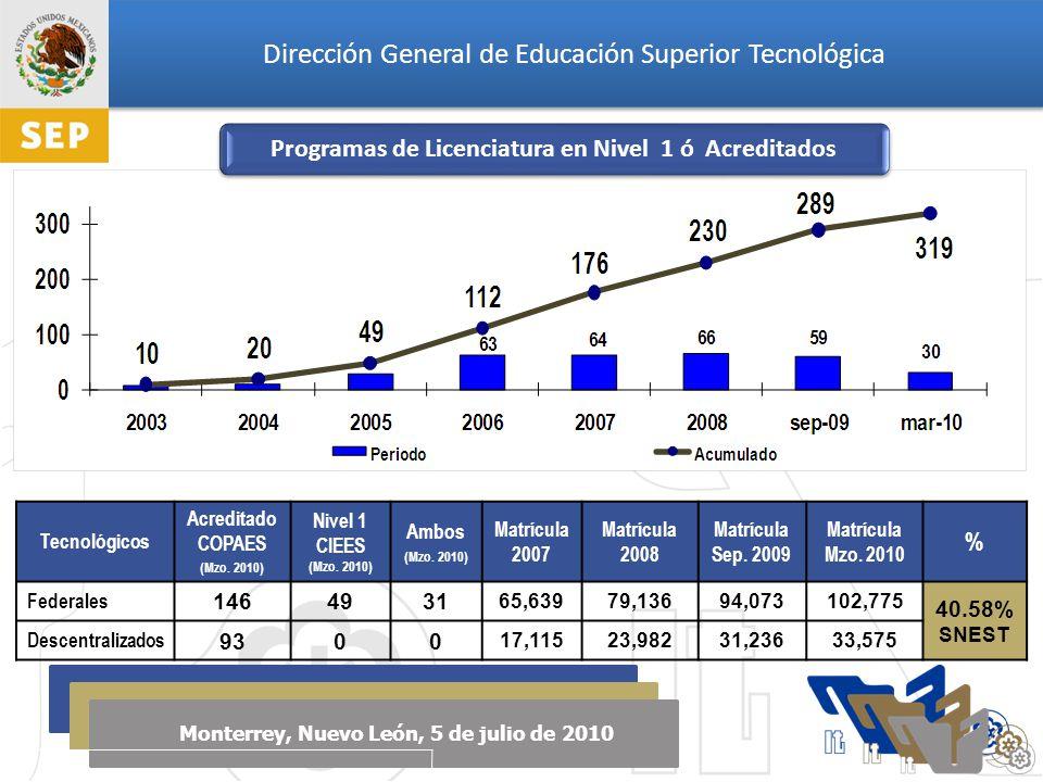 Dirección General de Educación Superior Tecnológica Monterrey, Nuevo León, 5 de julio de 2010 Tecnológicos Acreditado COPAES (Mzo.