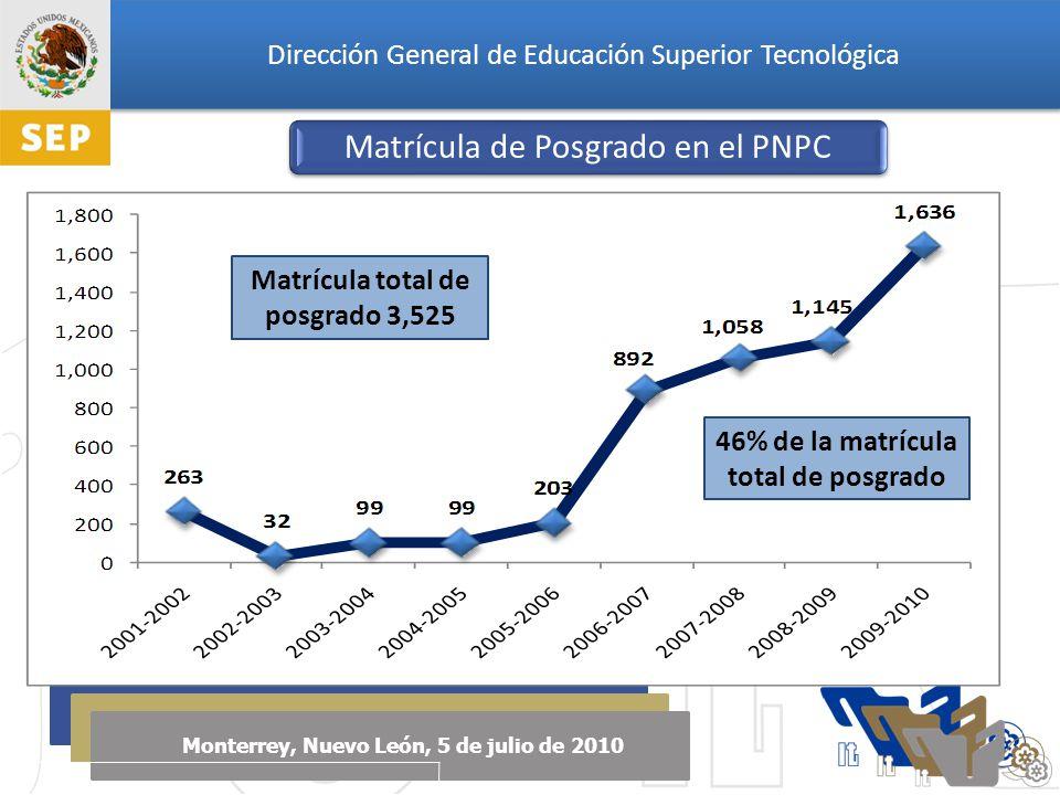 Dirección General de Educación Superior Tecnológica Monterrey, Nuevo León, 5 de julio de 2010 Matrícula de Posgrado en el PNPC 46% de la matrícula total de posgrado Matrícula total de posgrado 3,525