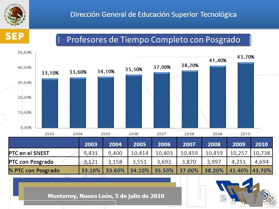 Dirección General de Educación Superior Tecnológica Monterrey, Nuevo León, 5 de julio de 2010 Profesores de Tiempo Completo con Posgrado 20032004200520062007200820092010 PTC en el SNEST9,4319,40010,41410,40310,459 10,25710,738 PTC con Posgrado3,1213,1583,5513,6933,8703,9974,2514,694 % PTC con Posgrado33.10%33.60%34.10%35.50%37.00%38.20%41.40%43.70%