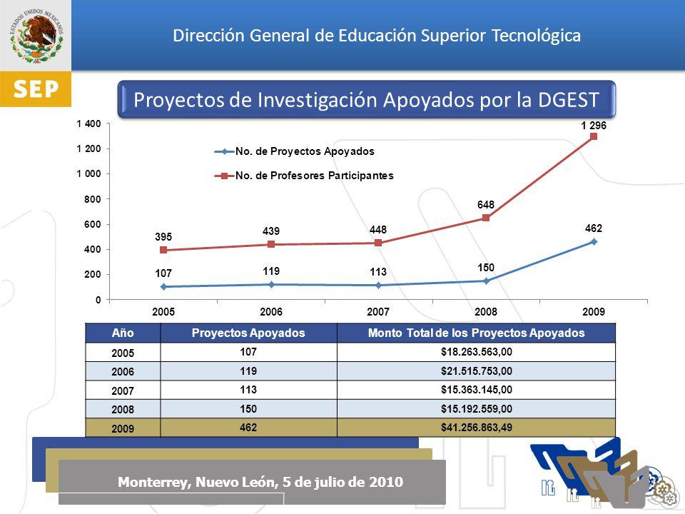Dirección General de Educación Superior Tecnológica Monterrey, Nuevo León, 5 de julio de 2010 AñoProyectos ApoyadosMonto Total de los Proyectos Apoyados 2005 107$18.263.563,00 2006 119$21.515.753,00 2007 113$15.363.145,00 2008 150$15.192.559,00 2009 462$41.256.863,49 Proyectos de Investigación Apoyados por la DGEST