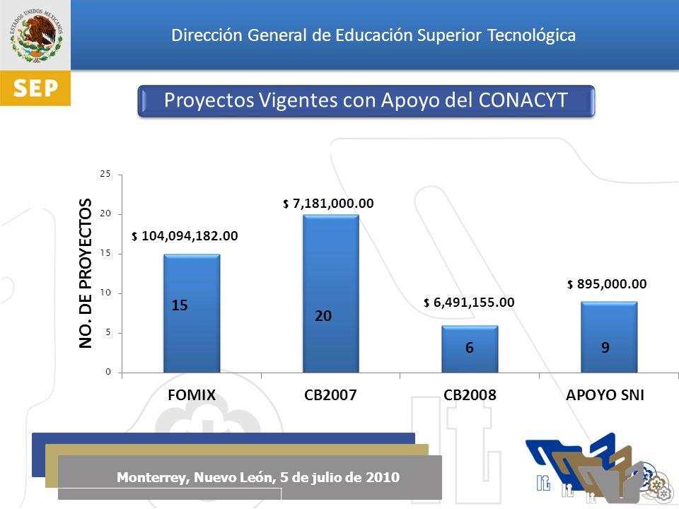 Dirección General de Educación Superior Tecnológica Monterrey, Nuevo León, 5 de julio de 2010 15 Proyectos Vigentes con Apoyo del CONACYT
