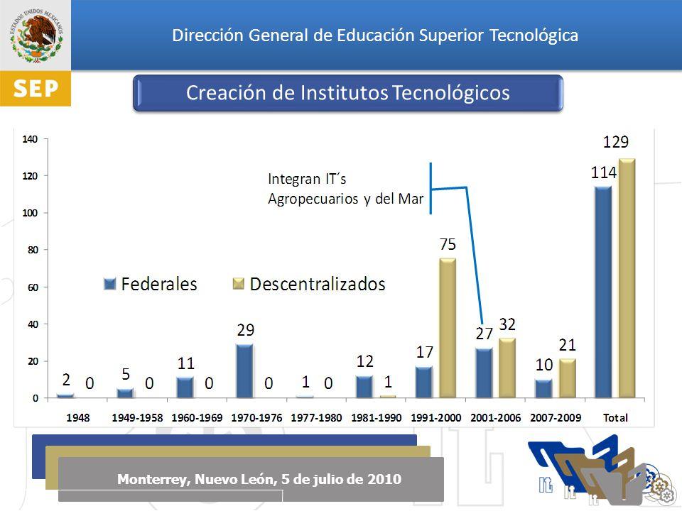 Dirección General de Educación Superior Tecnológica Monterrey, Nuevo León, 5 de julio de 2010 Programas de Posgrado en el PNPC de CONACYT