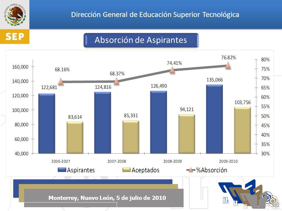 Dirección General de Educación Superior Tecnológica Monterrey, Nuevo León, 5 de julio de 2010 Absorción de Aspirantes