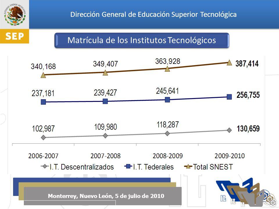 Dirección General de Educación Superior Tecnológica Monterrey, Nuevo León, 5 de julio de 2010 Matrícula de Educación Superior Matrícula Total del SNEST Fuente: 3do Informe de Labores SEP, SES y SIIC I C L O E S C O L A R Atención a la Matrícula de Educación Superior2006-20072007-20082008-20092009-2010 Matrícula Total de Educación Superior 2,709,2552,814,8712,929,871 p 3,058,952 e Matrícula Total del SNEST 340,168349,407363,928387,414 Porcentaje de la Matrícula de Educación Superior 12.56%12.41%12.42%12.66% Porcentaje de Matrícula de Educación Superior