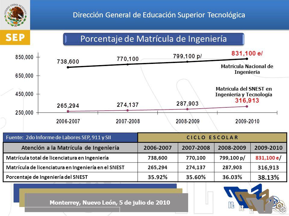 Dirección General de Educación Superior Tecnológica Monterrey, Nuevo León, 5 de julio de 2010 Matrícula Nacional de Ingeniería Matrícula del SNEST en Ingeniería y Tecnología Fuente: 2do Informe de Labores SEP, 911 y SIIC I C L O E S C O L A R Atención a la Matrícula de Ingeniería2006-20072007-20082008-20092009-2010 Matrícula total de licenciatura en Ingeniería 738,600770,100799,100 p/831,100 e/ Matrícula de licenciatura en Ingeniería en el SNEST 265,294274,137287,903 316,913 Porcentaje de Ingeniería del SNEST 35.92%35.60%36.03% 38.13% Porcentaje de Matrícula de Ingeniería