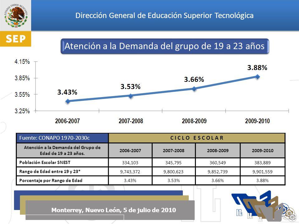 Dirección General de Educación Superior Tecnológica Monterrey, Nuevo León, 5 de julio de 2010 Atención a la Demanda del grupo de 19 a 23 años