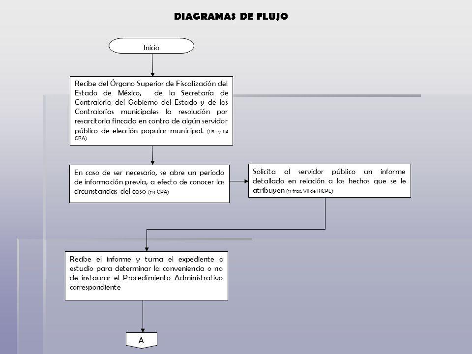 Inicio Recibe del Órgano Superior de Fiscalización del Estado de México, de la Secretaría de Contraloría del Gobierno del Estado y de las Contralorías