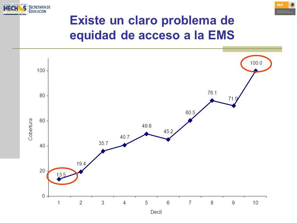 Existe un claro problema de equidad de acceso a la EMS 19.4 35.7 40.7 49.8 45.2 60.5 76.1 13.5 100.0 71.9 0 20 40 60 80 100 12345678910 Decil Cobertura