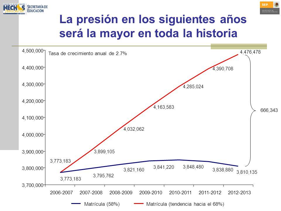 La presión en los siguientes años será la mayor en toda la historia 3,899,105 4,032,062 4,163,583 4,285,024 4,390,708 3,773,183 3,810,135 3,838,880 3,