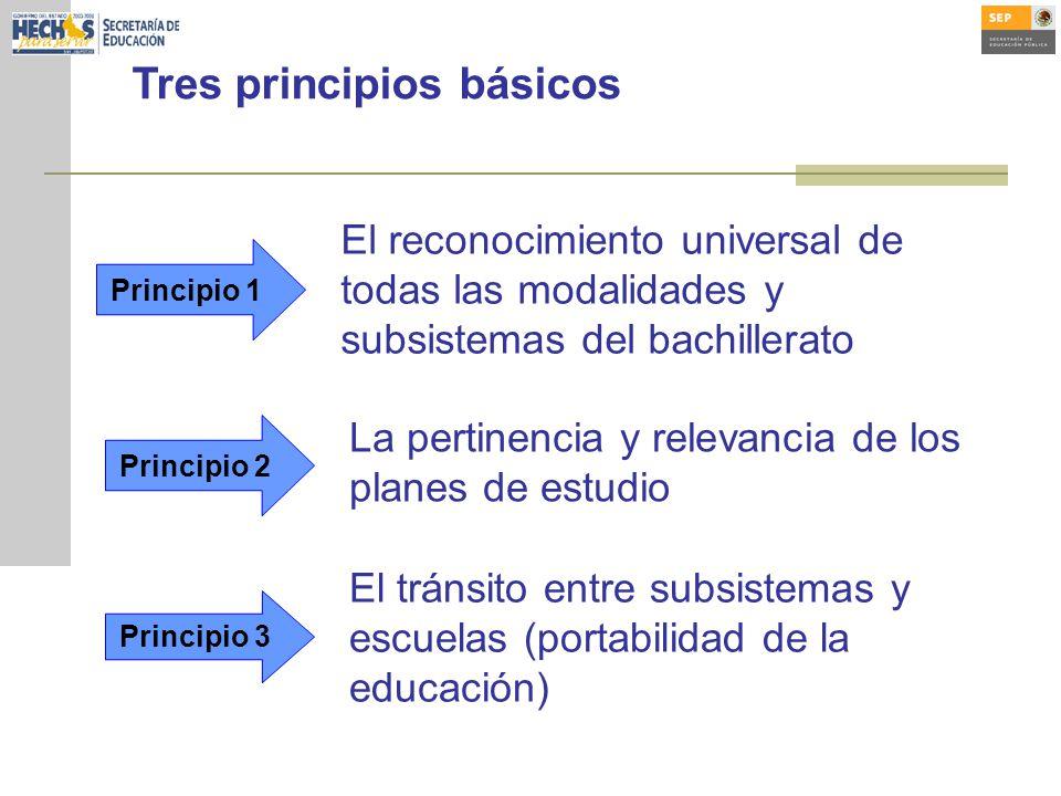 Tres principios básicos Principio 1 Principio 2 Principio 3 El reconocimiento universal de todas las modalidades y subsistemas del bachillerato La pertinencia y relevancia de los planes de estudio El tránsito entre subsistemas y escuelas (portabilidad de la educación)