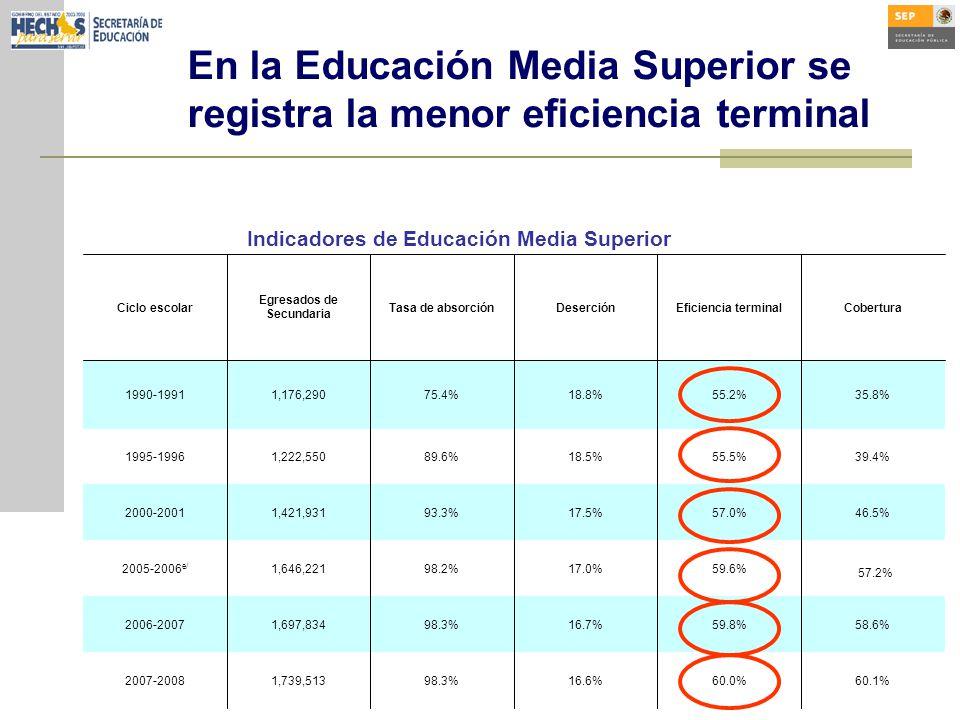 En la Educación Media Superior se registra la menor eficiencia terminal 57.2% Indicadores de Educación Media Superior 60.1%60.0%16.6%98.3%1,739,5132007-2008 58.6%59.8%16.7%98.3%1,697,8342006-2007 59.6%17.0%98.2%1,646,2212005-2006 e/ 46.5%57.0%17.5%93.3%1,421,9312000-2001 39.4%55.5%18.5%89.6%1,222,5501995-1996 35.8%55.2%18.8%75.4%1,176,2901990-1991 CoberturaEficiencia terminalDeserciónTasa de absorción Egresados de Secundaria Ciclo escolar