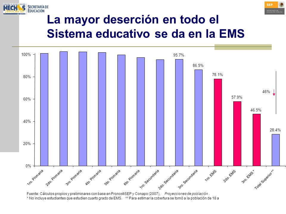 La mayor deserción en todo el Sistema educativo se da en la EMS 95.7% 86.5% 78.1% 57.9% 46.5% 28.4% 0% 20% 40% 60% 80% 100% 1ro.