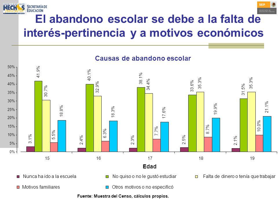 El abandono escolar se debe a la falta de interés-pertinencia y a motivos económicos Causas de abandono escolar 3.1% 2.4%2.3% 2.5% 2.1% 41.9% 40.1% 38.1% 33.6% 31.5% 30.7% 32.9% 34.4% 35.3% 5.5% 6.3% 7.7% 8.7% 10.0% 18.8% 18.3% 17.6% 19.9% 21.1% 0% 5% 10% 15% 20% 25% 30% 35% 40% 45% 50% 1516171819 Edad Nunca ha ido a la escuelaNo quiso o no le gustó estudiar Falta de dinero o tenía que trabajar Motivos familiaresOtros motivos o no especificó Fuente: Muestra del Censo, cálculos propios.