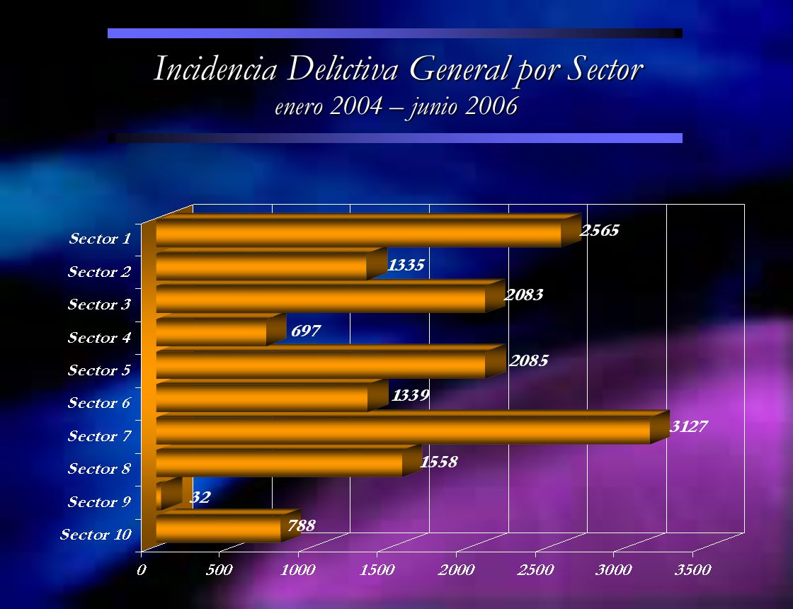Incidencia Delictiva General por Sector enero 2004 – junio 2006