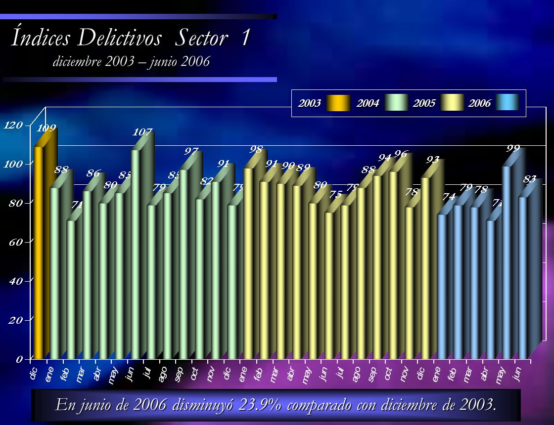 En junio de 2006 disminuyó 23.9% comparado con diciembre de 2003. Índices Delictivos Sector 1 diciembre 2003 – junio 2006 200320042005 2006