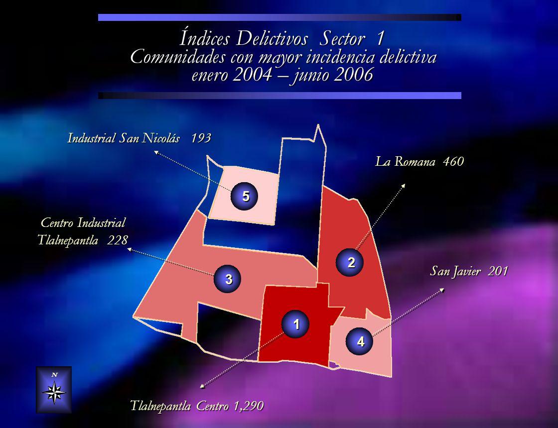 Índices Delictivos Sector 1 Comunidades con mayor incidencia delictiva enero 2004 – junio 2006 N La Romana 460 San Javier 201 Industrial San Nicolás 1