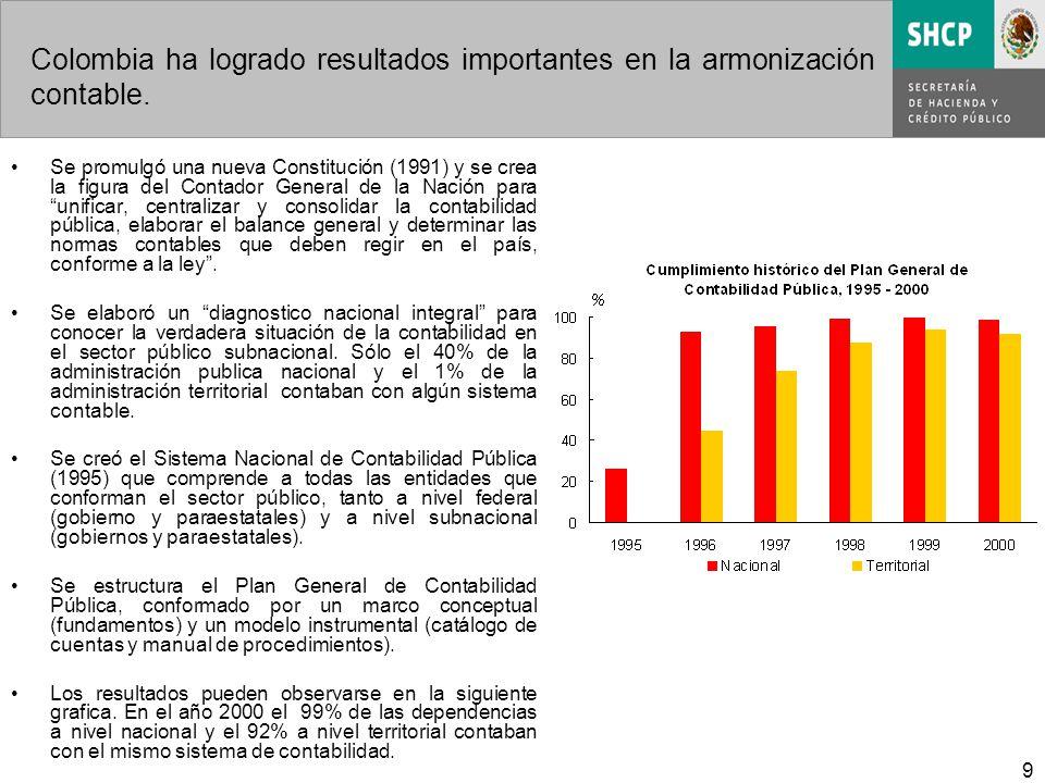 9 Colombia ha logrado resultados importantes en la armonización contable. Se promulgó una nueva Constitución (1991) y se crea la figura del Contador G