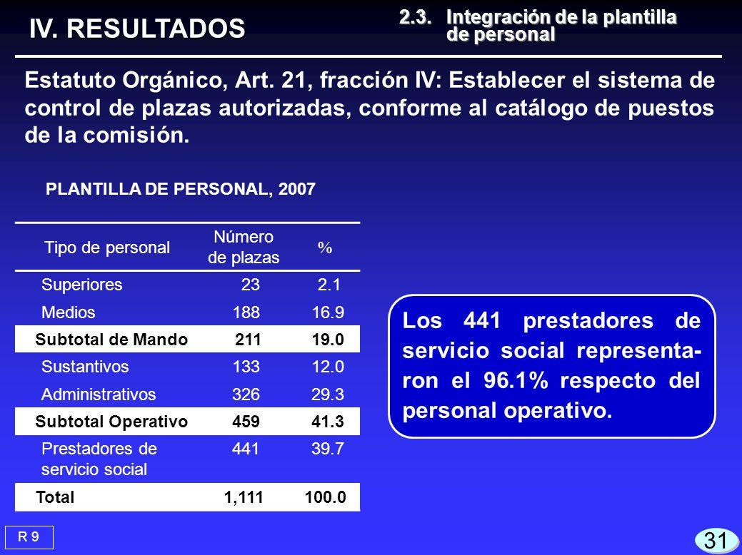 Tipo de personal Número de plazas % Superiores 23 2.1 Medios 188 16.9 Subtotal de Mando 211 19.0 Sustantivos 133 12.0 Administrativos 326 29.3 Subtotal Operativo 459 41.3 Prestadores de servicio social 441 39.7 Total1,111100.0 R 9 IV.
