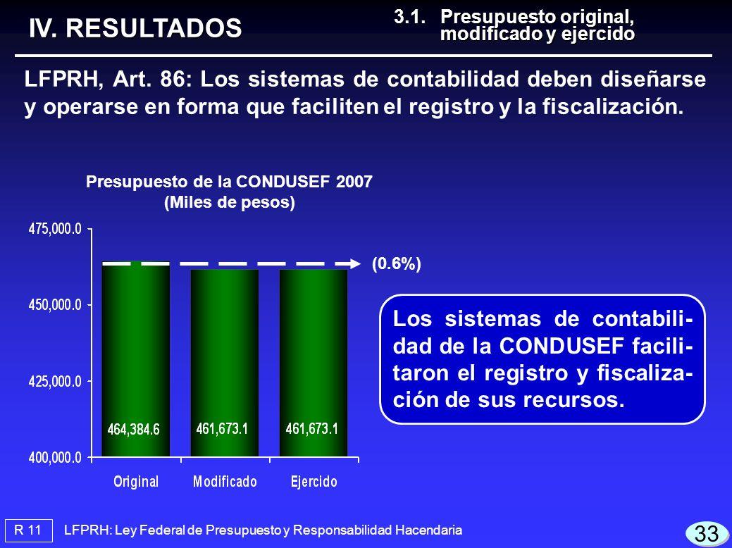 LFPRH: Ley Federal de Presupuesto y Responsabilidad Hacendaria Presupuesto de la CONDUSEF 2007 (Miles de pesos) R 11 3.1.Presupuesto original, modificado y ejercido 3.1.Presupuesto original, modificado y ejercido IV.