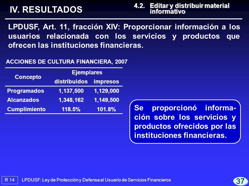 LPDUSF: Ley de Protección y Defensa al Usuario de Servicios Financieros ACCIONES DE CULTURA FINANCIERA, 2007 Concepto Ejemplares distribuidosimpresos Programados1,137,5001,129,000 Alcanzados1,348,1621,149,500 Cumplimiento118.5%101.8% R 14 4.2.Editar y distribuir material informativo 4.2.Editar y distribuir material informativo IV.