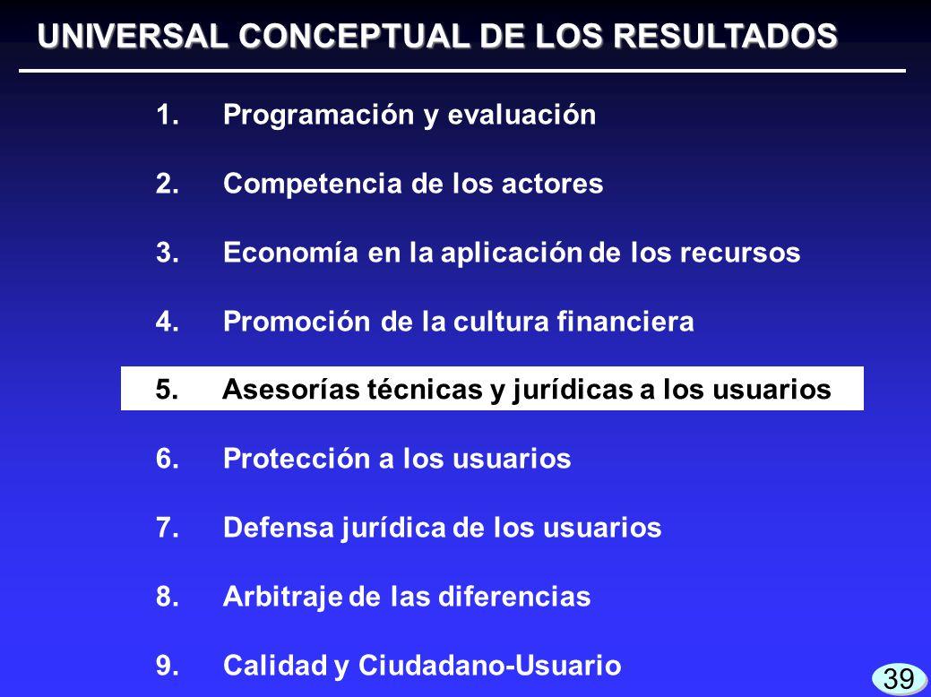 UNIVERSAL CONCEPTUAL DE LOS RESULTADOS 1.Programación y evaluación 2.Competencia de los actores 3.Economía en la aplicación de los recursos 4.Promoció