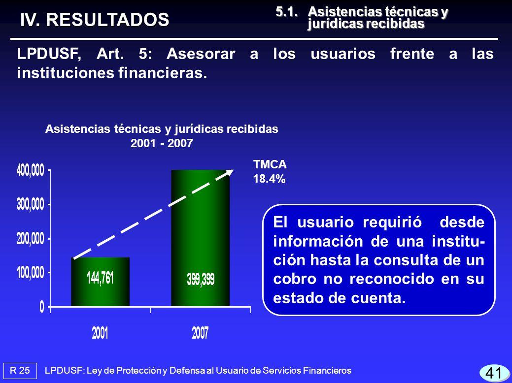 LPDUSF: Ley de Protección y Defensa al Usuario de Servicios Financieros R 25 TMCA 18.4% IV. RESULTADOS LPDUSF, Art. 5: Asesorar a los usuarios frente