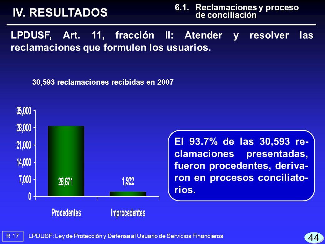 LPDUSF: Ley de Protección y Defensa al Usuario de Servicios Financieros R 17 IV. RESULTADOS LPDUSF, Art. 11, fracción II: Atender y resolver las recla
