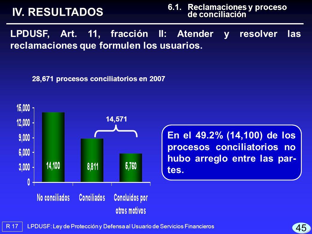 R 17 LPDUSF: Ley de Protección y Defensa al Usuario de Servicios Financieros IV.