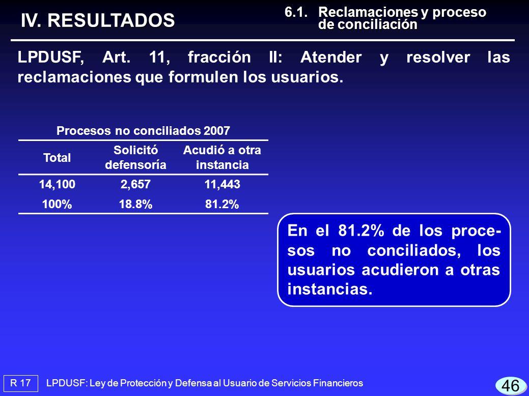 R 17 LPDUSF: Ley de Protección y Defensa al Usuario de Servicios Financieros IV. RESULTADOS LPDUSF, Art. 11, fracción II: Atender y resolver las recla