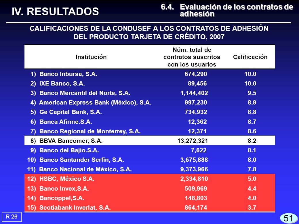 CALIFICACIONES DE LA CONDUSEF A LOS CONTRATOS DE ADHESIÓN DEL PRODUCTO TARJETA DE CRÉDITO, 2007 Institución Núm. total de contratos suscritos con los