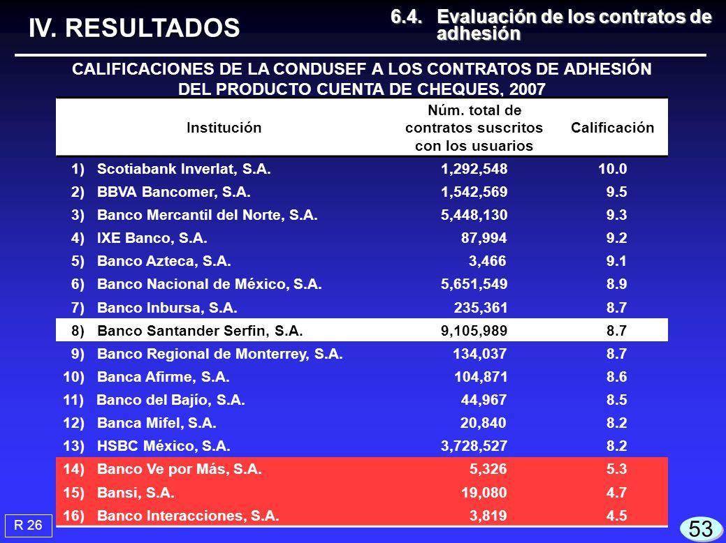 CALIFICACIONES DE LA CONDUSEF A LOS CONTRATOS DE ADHESIÓN DEL PRODUCTO CUENTA DE CHEQUES, 2007 Institución Núm. total de contratos suscritos con los u