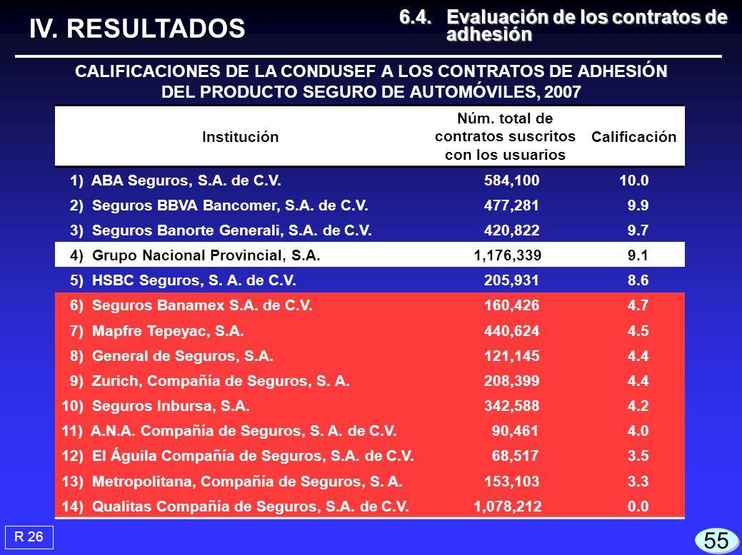 CALIFICACIONES DE LA CONDUSEF A LOS CONTRATOS DE ADHESIÓN DEL PRODUCTO SEGURO DE AUTOMÓVILES, 2007 Institución Núm. total de contratos suscritos con l