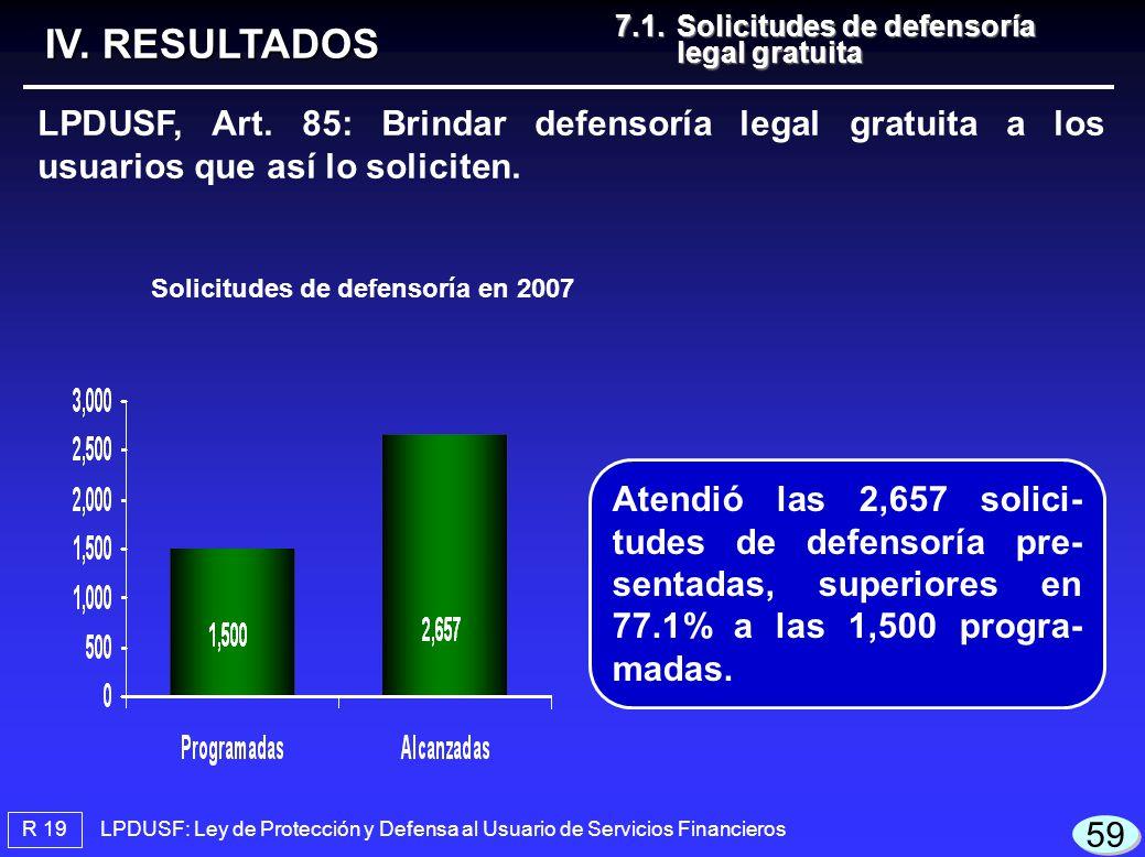 LPDUSF: Ley de Protección y Defensa al Usuario de Servicios Financieros R 19 IV. RESULTADOS LPDUSF, Art. 85: Brindar defensoría legal gratuita a los u