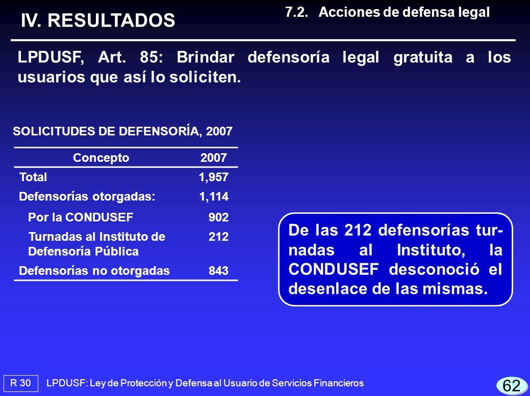 LPDUSF: Ley de Protección y Defensa al Usuario de Servicios Financieros SOLICITUDES DE DEFENSORÍA, 2007 R 30 IV. RESULTADOS LPDUSF, Art. 85: Brindar d