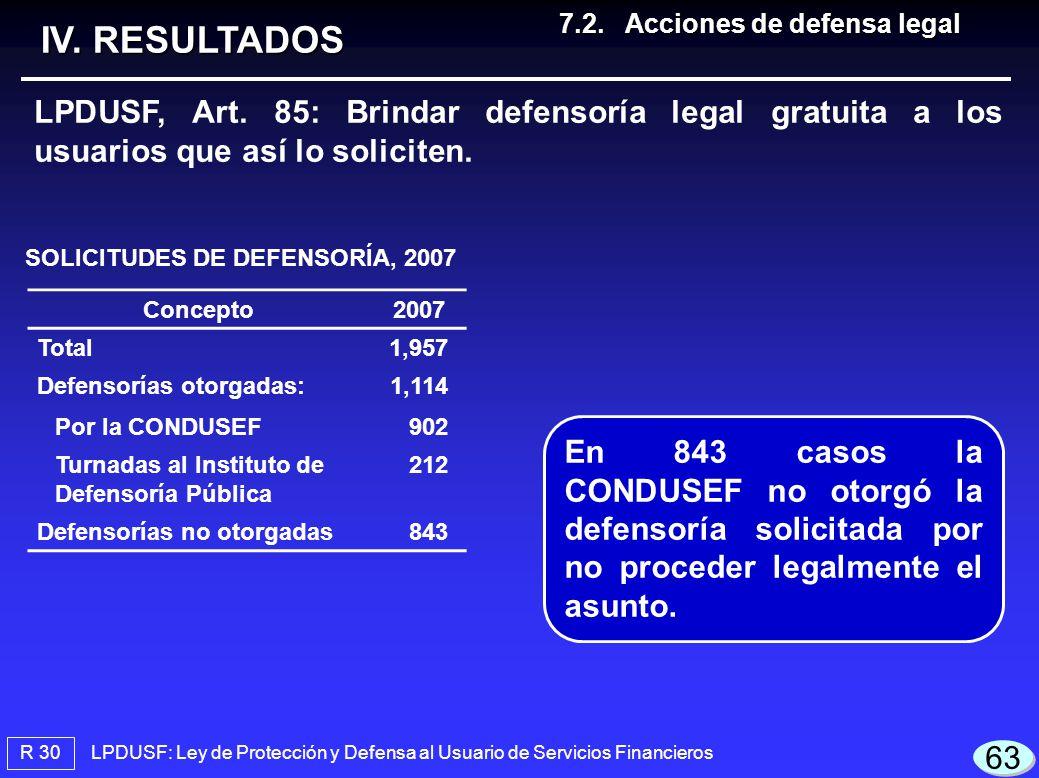 LPDUSF: Ley de Protección y Defensa al Usuario de Servicios Financieros R 30 IV. RESULTADOS LPDUSF, Art. 85: Brindar defensoría legal gratuita a los u