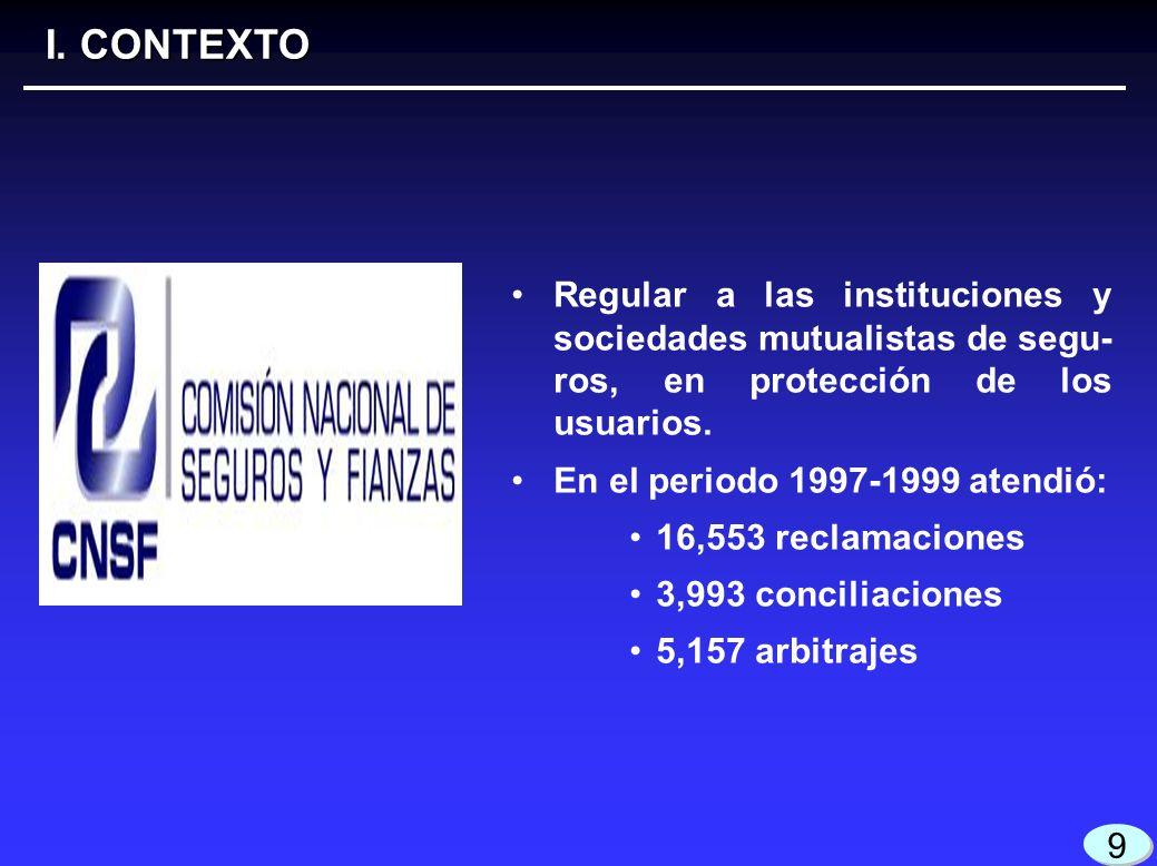 4 4 9 9 Regular a las instituciones y sociedades mutualistas de segu- ros, en protección de los usuarios. En el periodo 1997-1999 atendió: 16,553 recl