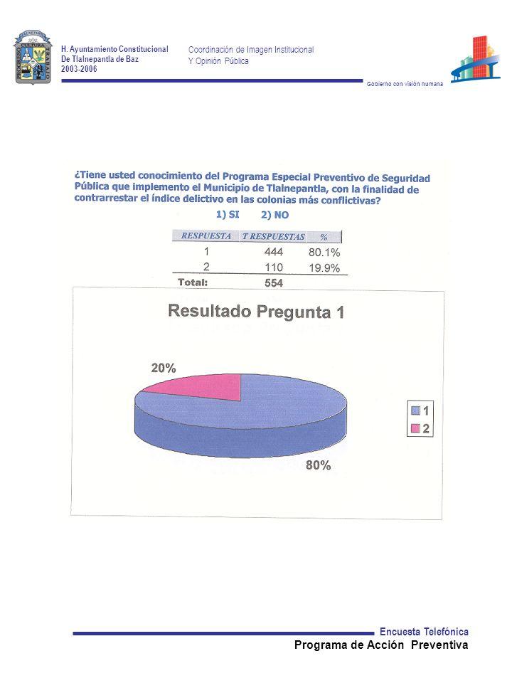 H. Ayuntamiento Constitucional De Tlalnepantla de Baz 2003-2006 Coordinación de Imagen Institucional Y Opinión Pública Gobierno con visión humana Encu