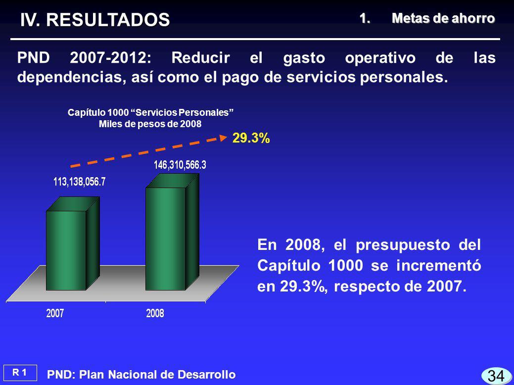 PND 2007-2012: Reducir el gasto operativo de las dependencias, así como el pago de servicios personales.