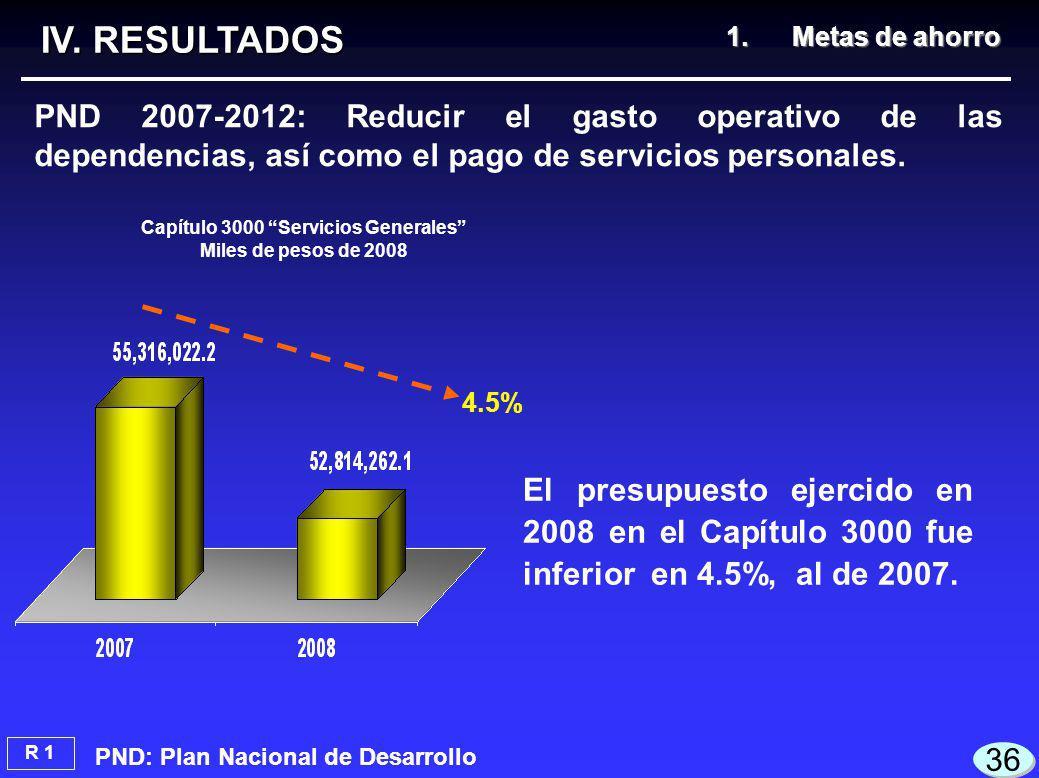 El presupuesto ejercido en 2008 en el Capítulo 3000 fue inferior en 4.5%, al de 2007.