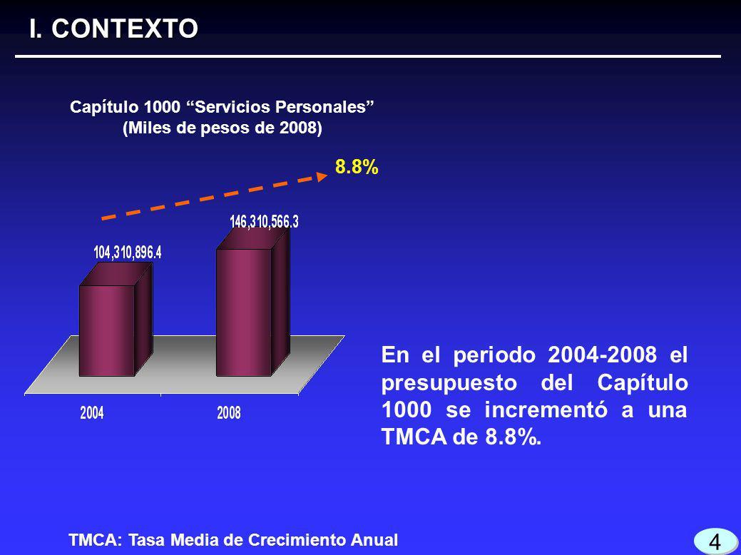 El presupuesto ejercido en 2008 en la Partida 1201 se incrementó en 56.8%, en relación con 2007.
