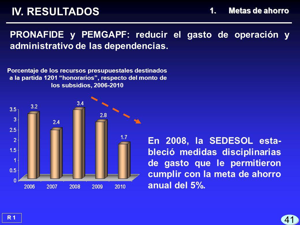 En 2008, la SEDESOL esta- bleció medidas disciplinarias de gasto que le permitieron cumplir con la meta de ahorro anual del 5%.