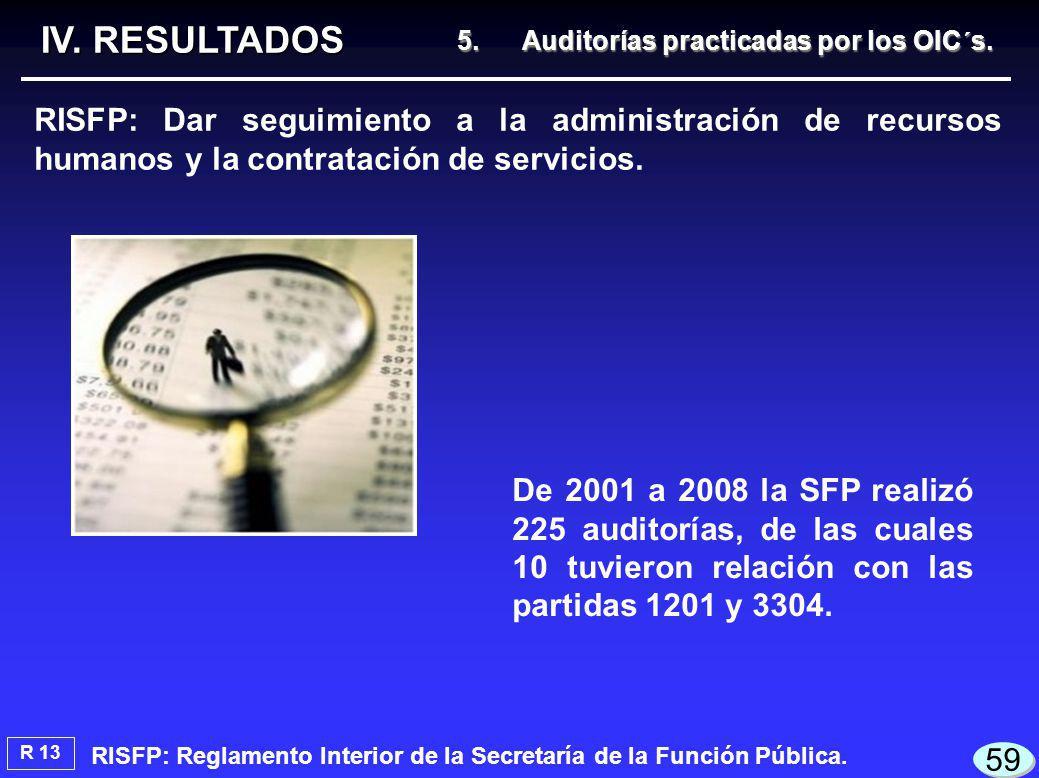 De 2001 a 2008 la SFP realizó 225 auditorías, de las cuales 10 tuvieron relación con las partidas 1201 y 3304.