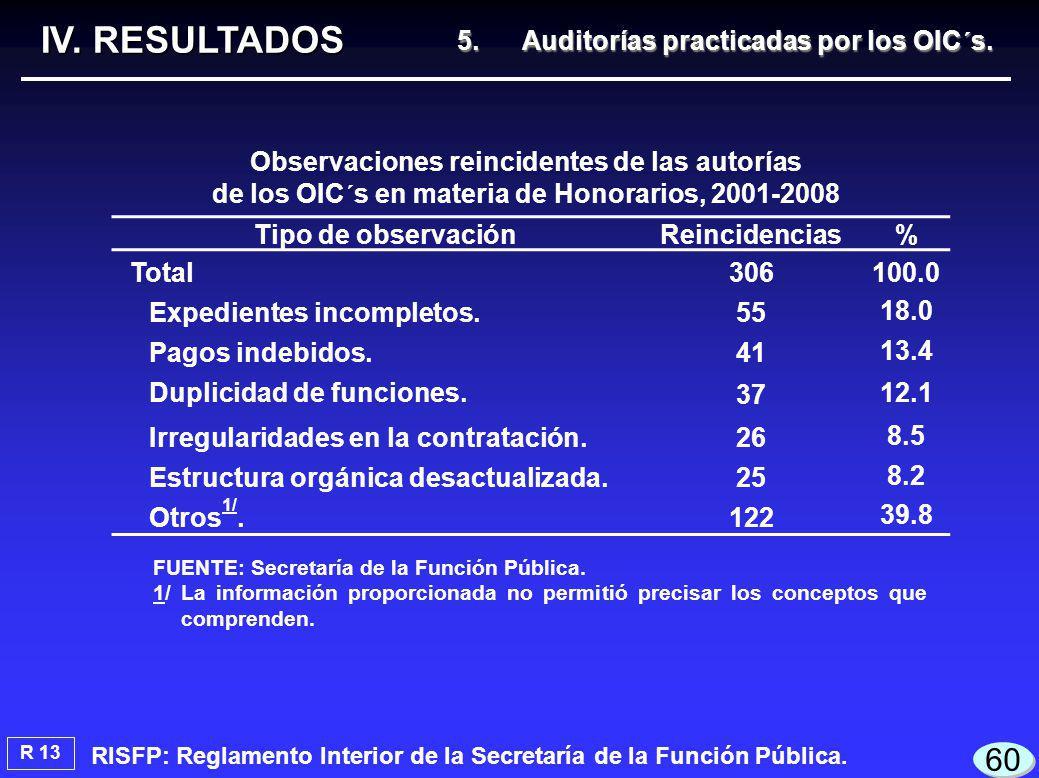 R 13 IV. RESULTADOS 60 RISFP: Reglamento Interior de la Secretaría de la Función Pública.