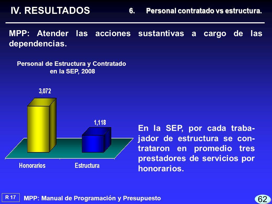 En la SEP, por cada traba- jador de estructura se con- trataron en promedio tres prestadores de servicios por honorarios.