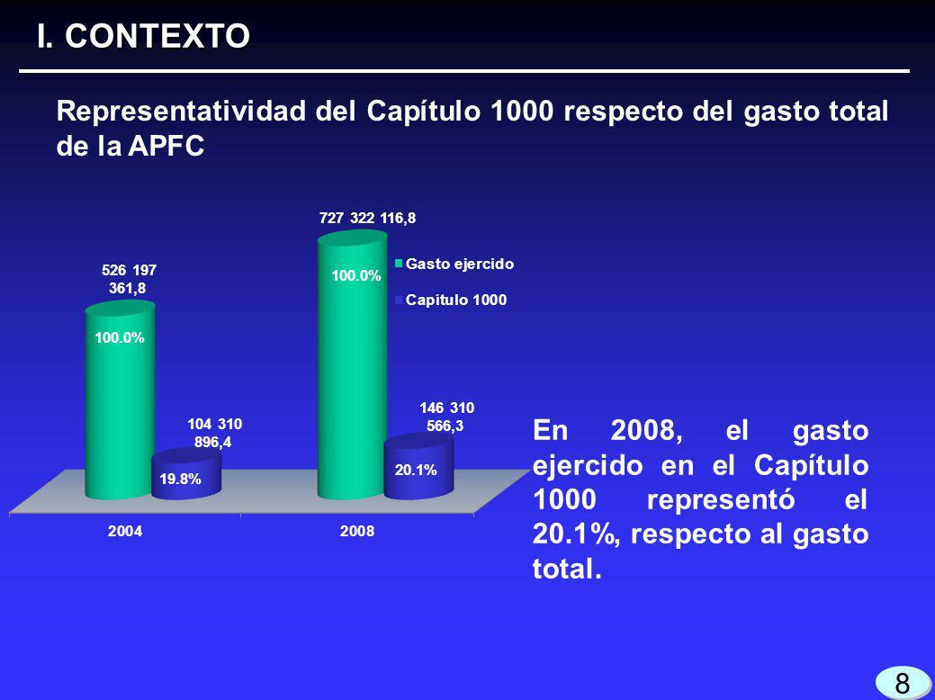 PRONAFIDE 2008-2012: Reducir el gasto de operación y administrativo en 5 por ciento anual.