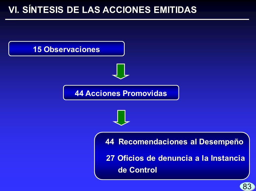 VI. SÍNTESIS DE LAS ACCIONES EMITIDAS 15 Observaciones 44 Acciones Promovidas 44 Recomendaciones al Desempeño 27 Oficios de denuncia a la Instancia de